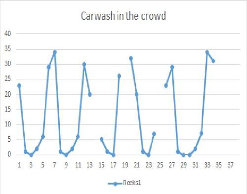 carwash in the crowd - pallas van huizen